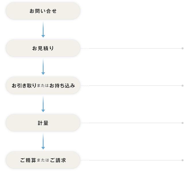 お問い合せ→お見積り→お引き取りまたはお持ち込み→計量→ご精算またはご請求