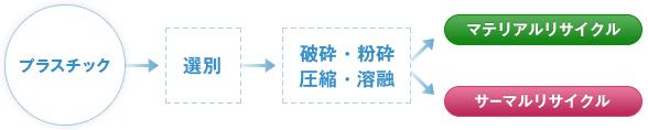 プラスチック→選別→破砕・粉砕 圧縮・溶融→マテリアルリサイクル サーマルリサイクル