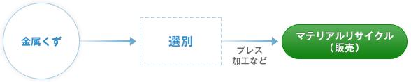 金属くず→選別→マテリアルリサイクル(販売)