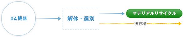 OA機器→解体・選別→マテリアルリサイクルまたは次行程