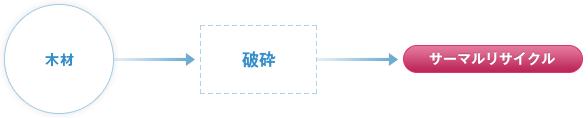 木材→破砕→サーマルリサイクル(発電燃料)
