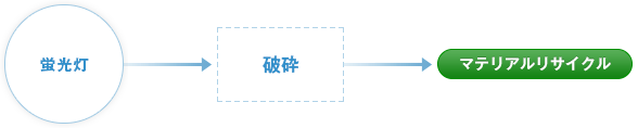 蛍光灯→破砕→マテリアルリサイクル