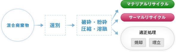 混合廃棄物→選別→破砕・粉砕 圧縮・溶融→マテリアルリサイクル サーマルリサイクル 適正処理(焼却・埋立)