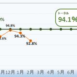2月再資源化率